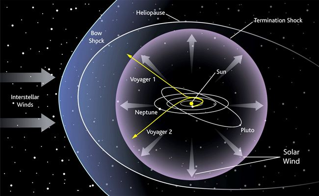 voyager 1 distance - photo #43